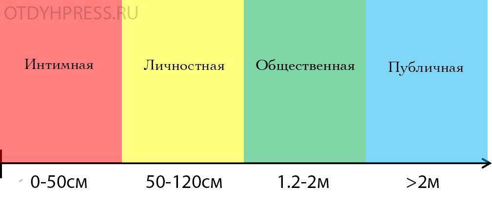 величина межличностной дистанции